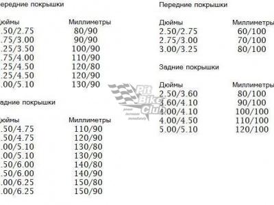 Камера на питбайк усиленная Sawa 80/100-12 (70/100/3.00/3.25-12) TR6 HeavyDuty фото 7